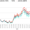 eMAXIS Slim 国内株式(日経平均)に積立投資します。