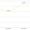 Amazonで【PS4 キングダムハーツ 1.5+2.5】の予約価格が保証される!