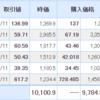 【2021年5月12日投資結果】日本株も米国株も続落・・・