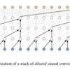 WaveNet: A Generative Model for Raw Audio|DeepLearning論文の原文を読む #9