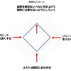 freeeのQAの目指す姿-3/3
