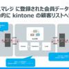 ノーコードツールでスマレジの会員データを kintone の顧客リストに連携:CData Smaregi Driver & ArcESB