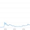 ビットコインを何年前に買ってればテンバガーを達成できたのか?
