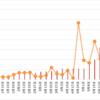 【高金利通貨・複利検討①】リラ円スワップ+裁量複利投資。23週目 (5/29)。年利換算101.5%。売りをまた少し利確しました。11円まで利確続けます。