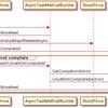 C#での非同期メソッドの分析。