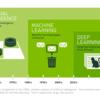 【機械学習超初心者向け】ニューラルネットワークの基本