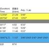 【週報】計画的に、柔軟にPhase 2へ (210503〜210509)