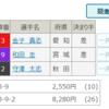 太田竜馬がかまして見事、金子貴志が優勝 | 2017/4/14【FⅠ】前橋 S級決勝ふりかえり