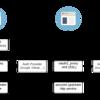 認証機能のないアプリケーションでOAuth2認証を提供する - OAuth2 Proxy 編