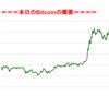 ■本日の結果■BitCoinアービトラージ取引シュミレーション結果(2017年9月27日)