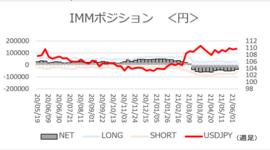 「ドル/円反落で円ショート減少」【今週のIMMポジション】2021/6/14