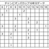 2017年チャンピオンズカップ予想!