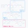 Voiceflow TIPS #18 Googleスプレッドシート連携で作るゼロカロリースキルもどき 〜スプレッドシートの更新〜