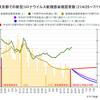 東京都の新規感染確認者数を7月11日までに100人程度に減らすのはまず無理