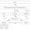 Cocos2d-xやSpriteKitといったSceneを提供するゲームフレームワークにMVCの仕組みを取り込むための設計