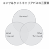 コンサルタントキャリアパス3つの要素