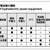 周波数調整用の水力発電施設