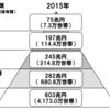 【現役世代】金融資産3,000万円(アッパーマス)を目指す価値とは