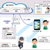 """AIカメラ""が万引きの兆候を検知する「AIガードマン」――NTT東日本らが全国展開"