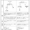 【観察】外国人と防災のワークショップ