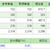 世界同時株安って?日本株出遅れ要因POINT