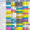 【明日のメイン予想(東京・新潟)】2021/10/17(日)