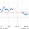 円高で3日続落。コインチェックのNEM漏れは嵐となるか。
