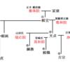 【禁殺生石の謎】 紀州徳川家