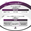 FUNDINNO案件レビュー(株式会社 ヒューマンポテンシャルラボ)