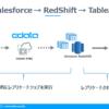 SalesforceからAmazon RedShiftへノーコードでデータ連携してTableauで可視化する:CData Sync