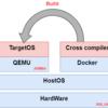 QEMUでARM64用Linuxカーネルを起動する