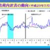 5月の鉱工業出荷の前月比マイナス2.8%低下は、4月の反動と思われる内需(国内向け出荷)の大幅低下によるもの。外需(輸出向け出荷)は3か月ぶりの上昇。内需は輸送機械工業が悪く、外需ははん用・生産用・業務用機械工業が良かった。