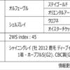 POG2020-2021ドラフト対策 No.175 サトノプラ―ヴ