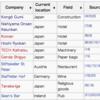 世界が知らないハナタカ、江戸時代からの会社が3,146社ある日本が世界一。