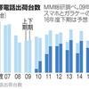 携帯出荷、値引き規制で大幅減 00年度以来最低  国内メーカー終わりの始まり
