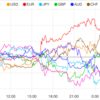 【株 FX】米国とイランは一触即発の雰囲気。ダウ平均は最高値を目指し中。