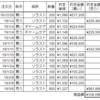 個別株の取引履歴(2019年1月~3月)