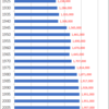 Changes in Population of Okayama Prefecture, 1920-2015