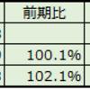 ダイオーズ H30.3 決算分析