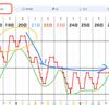 急に暖かくなりますね。動きやすくなる数日。低気圧通過