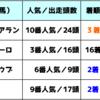 【東京スポーツ杯2歳ステークス2018】&本日厳選の1頭[福島4R]|目標達成を諦めない!まずは明日に繋げられないと...