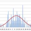 株式投資のリターンを正規分布で考えていいのか検証してみました