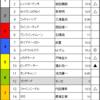 スプリンターズS & ポートアイランドS予想 2017/10/1(日)