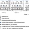 目的に合ったプログラム化された評価(programmatic assessment)のためのモデル