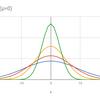 ガウス関数の性質を5分で学ぶ