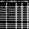 プロ5年目の楽天・内田靖人…そろそろ覚醒か!?