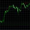 好調な米国証券をCFDで取引