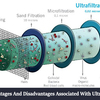 What are the advantages and disadvantages associated with Ultrafiltration purifier?