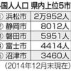 静岡県内の外国人も減ってるらしい