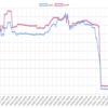 今週(10/1~5)のEA運用結果 -117,951円(-154.2pips) 主力系EAのマイナスが響きました。